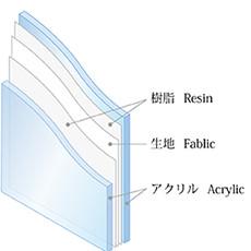 Laminated Acrylic panel 重合アクリル